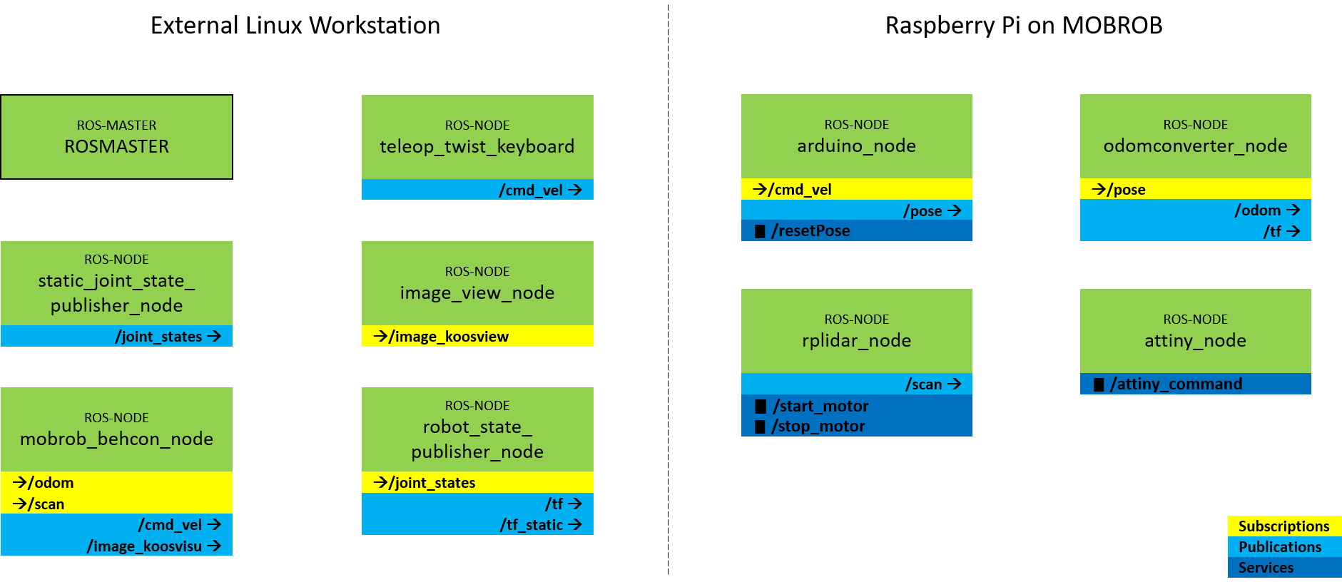Overview of the ROS nodes and its subscriptions, publications and services