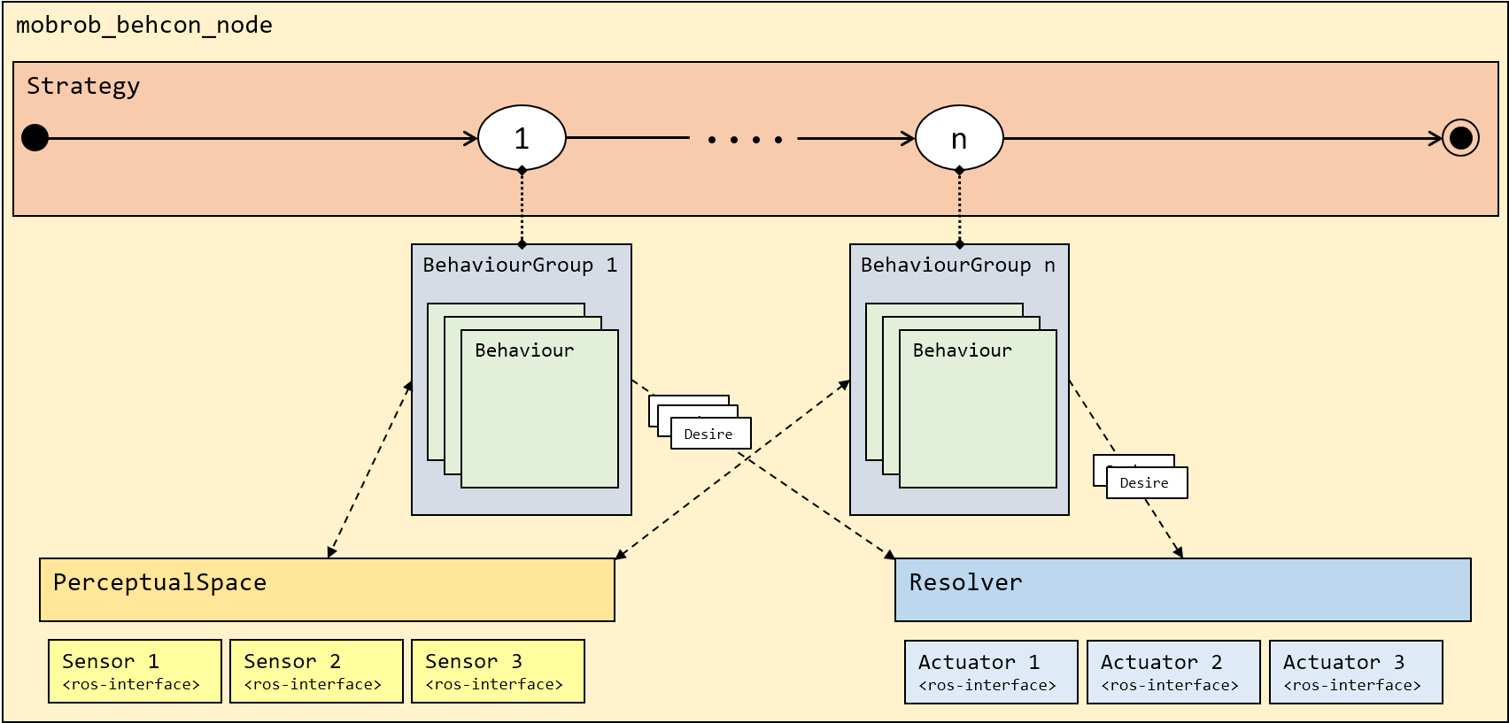 Overview of behaviour-based control implementation in MOBROB